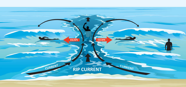 Rip-Current-